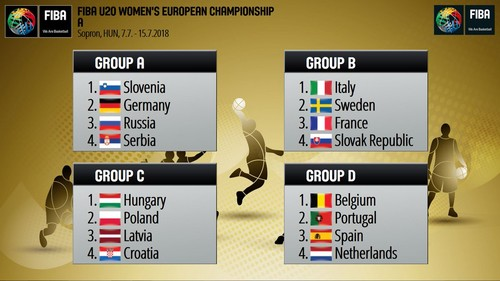 Женские сборные Украины узнали своих соперников на чемпионатах Европы