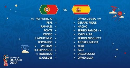 Португалия – Испания. Стартовые составы команд