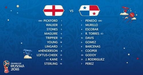 Англия – Панама: стартовые составы команд