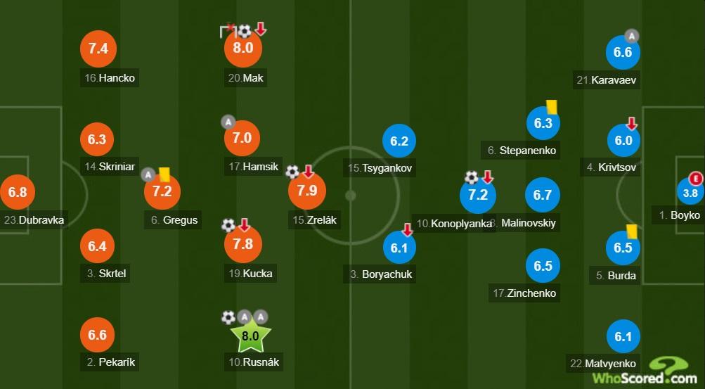 Whoscored: Бойко стал худшим игроком в матче со Словакией