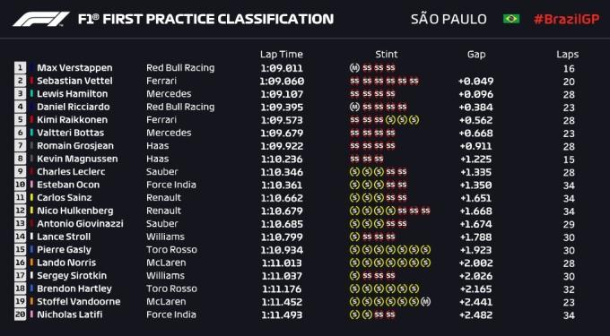 Ред Булл и Мерседес — быстрейшие в первых практиках Гран-при Бразилии
