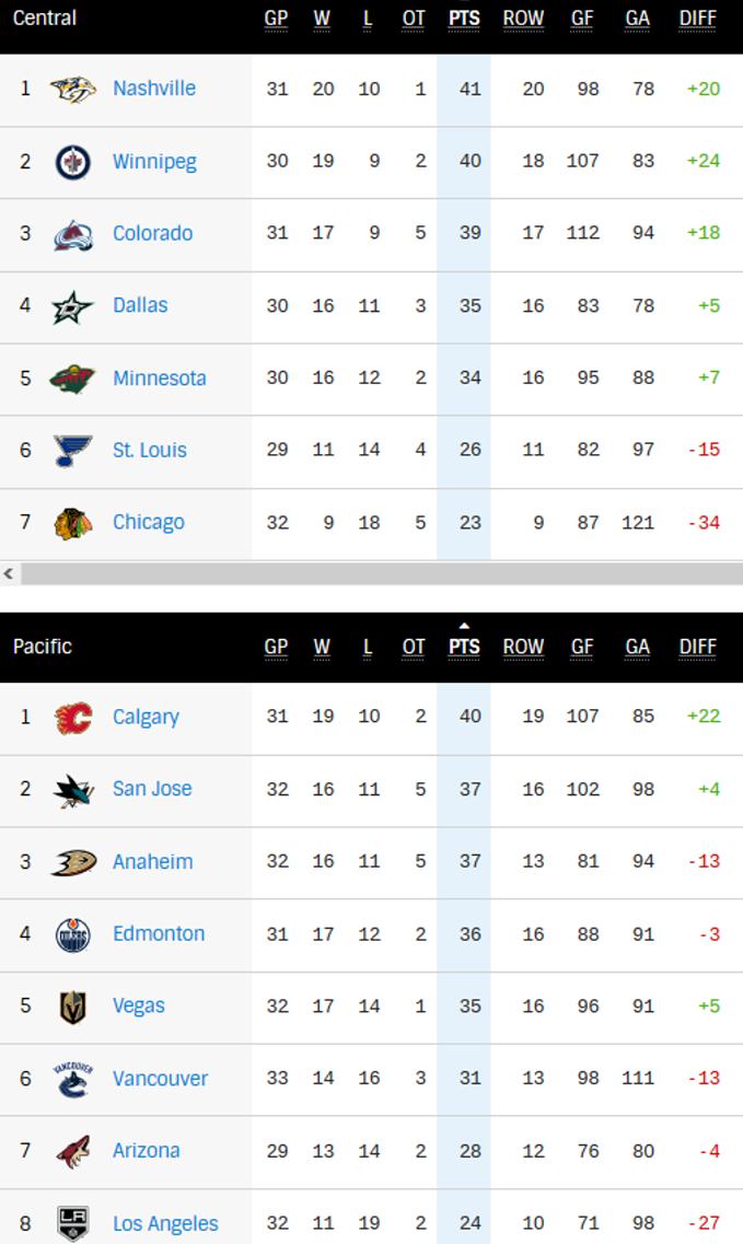 НХЛ. 7 шайб Миннесоты, 8 подряд поражение Чикаго, успех Вашингтона